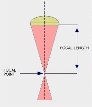 Focal length: the distance between the focal point and the focussing optics